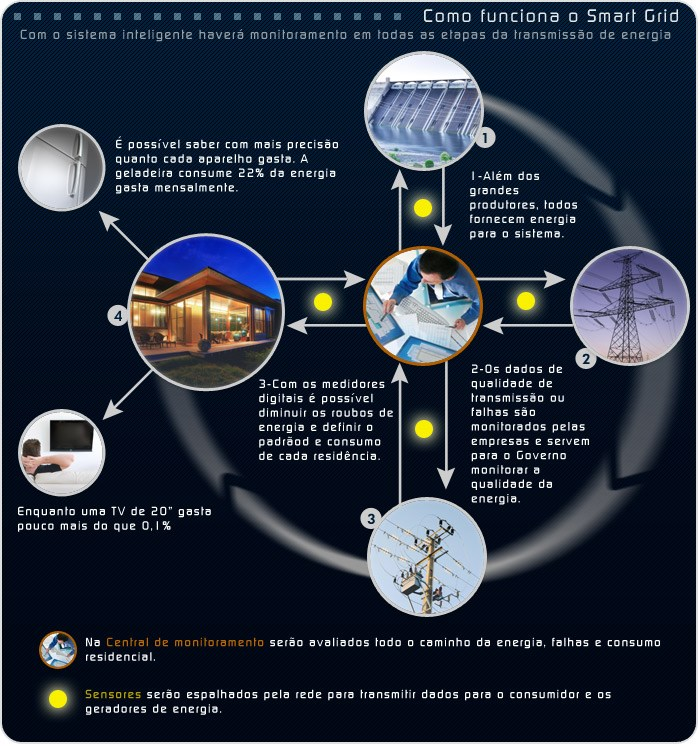 smart grid redes inteligentes