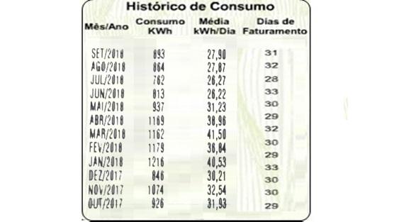 histórico de consumo de energia elétrica