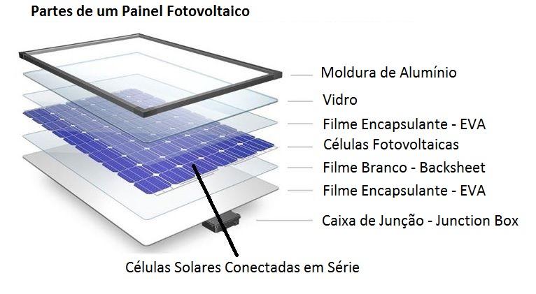 partes de um painel solar