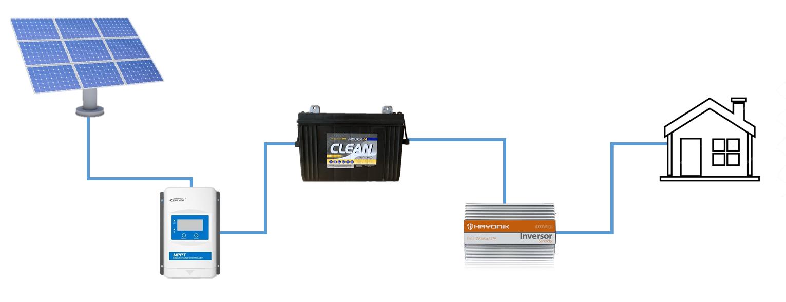 Baterias estacionárias ou automotivas: qual a melhor opção?