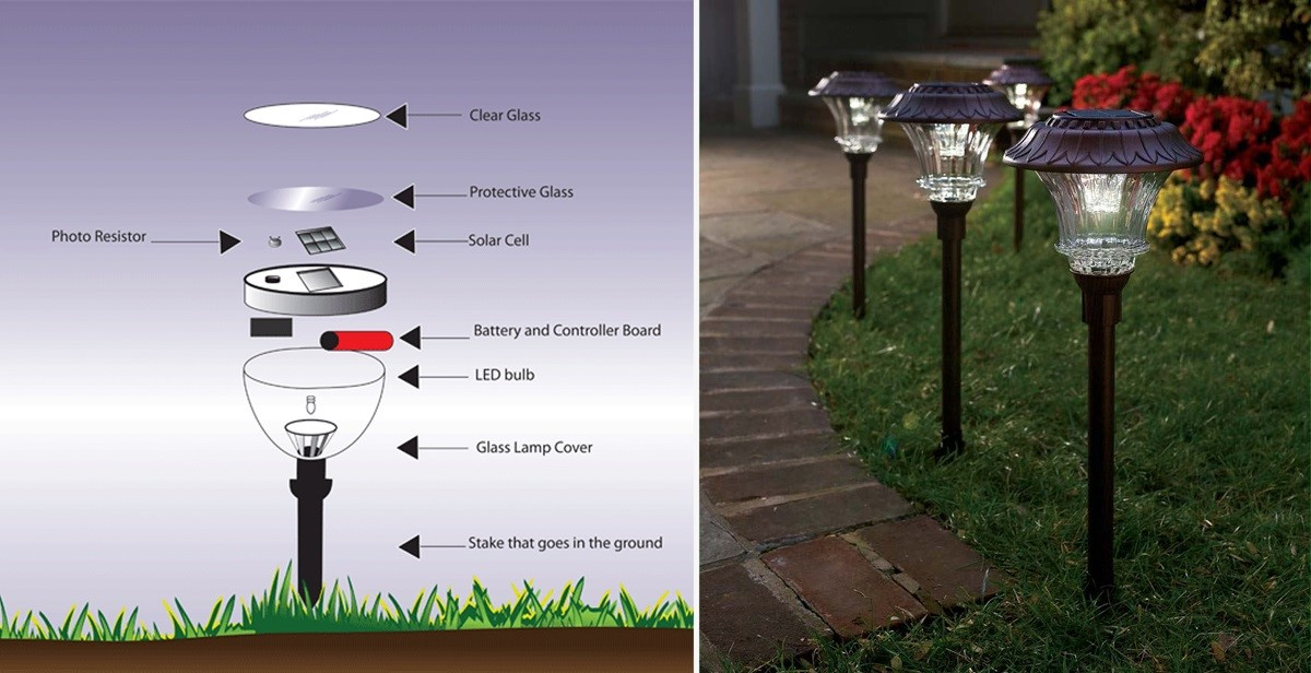 Elementos básicos das luminárias