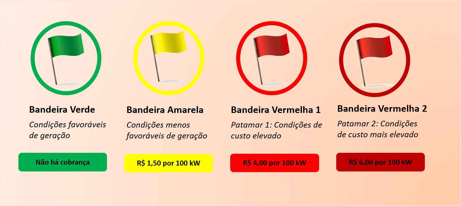 Tarifas de energia em 2019