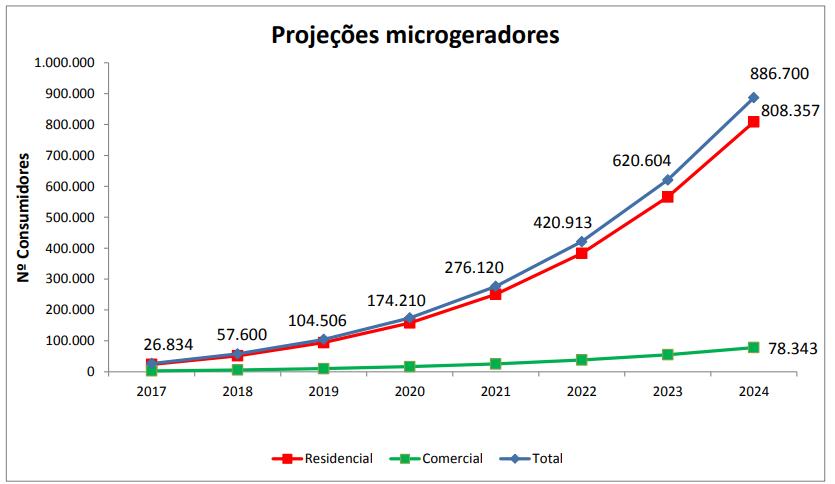 Crescimento_energia_solar