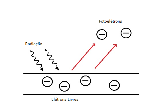 Efeito fotoelétrico, explicado por Alexandre Becquerel