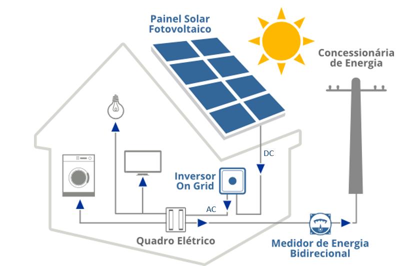 Esquema de aplicação do inversor. em uma residência abastecida por energia solar fotovoltaica.
