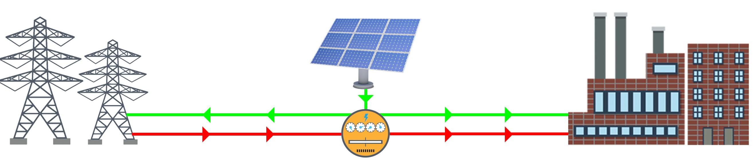 Energia Solar em industrias