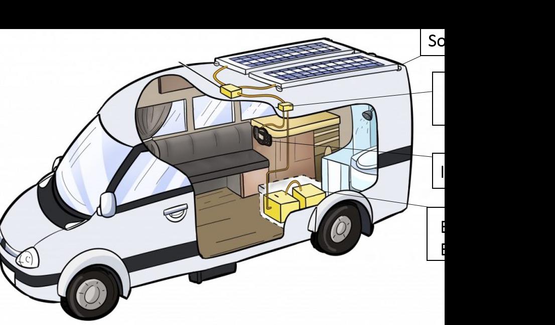 Esquema de um motorhome solar.